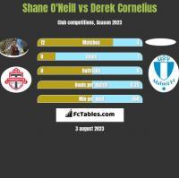 Shane O'Neill vs Derek Cornelius h2h player stats