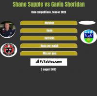 Shane Supple vs Gavin Sheridan h2h player stats