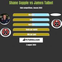 Shane Supple vs James Talbot h2h player stats