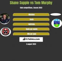 Shane Supple vs Tom Murphy h2h player stats