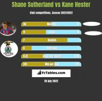 Shane Sutherland vs Kane Hester h2h player stats