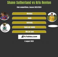 Shane Sutherland vs Kris Renton h2h player stats