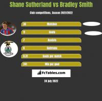 Shane Sutherland vs Bradley Smith h2h player stats