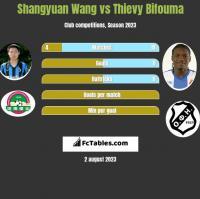 Shangyuan Wang vs Thievy Bifouma h2h player stats