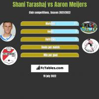 Shani Tarashaj vs Aaron Meijers h2h player stats