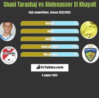 Shani Tarashaj vs Abdenasser El Khayati h2h player stats