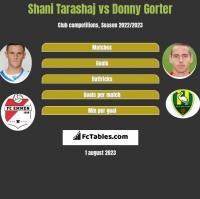 Shani Tarashaj vs Donny Gorter h2h player stats