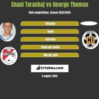 Shani Tarashaj vs George Thomas h2h player stats