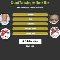 Shani Tarashaj vs Henk Bos h2h player stats