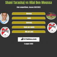 Shani Tarashaj vs Hilal Ben Moussa h2h player stats