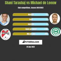 Shani Tarashaj vs Michael de Leeuw h2h player stats