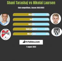 Shani Tarashaj vs Nikolai Laursen h2h player stats