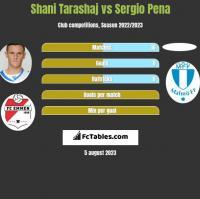 Shani Tarashaj vs Sergio Pena h2h player stats