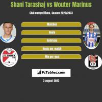 Shani Tarashaj vs Wouter Marinus h2h player stats