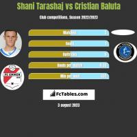 Shani Tarashaj vs Cristian Baluta h2h player stats
