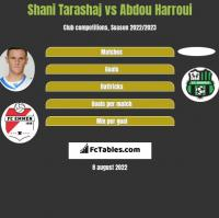 Shani Tarashaj vs Abdou Harroui h2h player stats