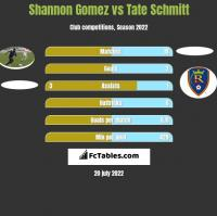 Shannon Gomez vs Tate Schmitt h2h player stats