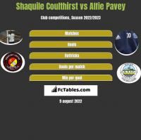 Shaquile Coulthirst vs Alfie Pavey h2h player stats