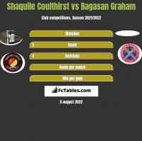 Shaquile Coulthirst vs Bagasan Graham h2h player stats