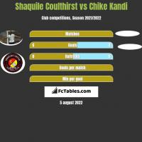 Shaquile Coulthirst vs Chike Kandi h2h player stats