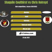 Shaquile Coulthirst vs Chris Holroyd h2h player stats
