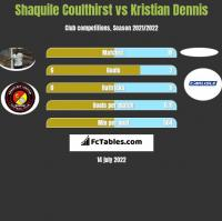 Shaquile Coulthirst vs Kristian Dennis h2h player stats