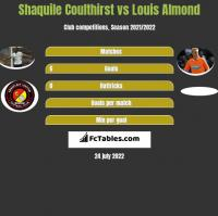 Shaquile Coulthirst vs Louis Almond h2h player stats
