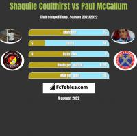 Shaquile Coulthirst vs Paul McCallum h2h player stats