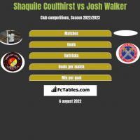 Shaquile Coulthirst vs Josh Walker h2h player stats