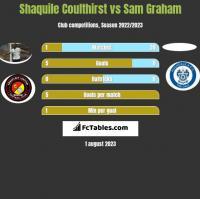 Shaquile Coulthirst vs Sam Graham h2h player stats