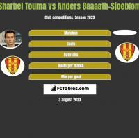 Sharbel Touma vs Anders Baaaath-Sjoeblom h2h player stats