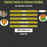 Sharbel Touma vs Andreas Oestling h2h player stats