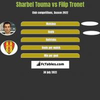 Sharbel Touma vs Filip Tronet h2h player stats