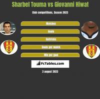 Sharbel Touma vs Giovanni Hiwat h2h player stats