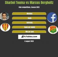 Sharbel Touma vs Marcus Bergholtz h2h player stats