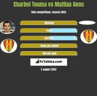 Sharbel Touma vs Mattias Genc h2h player stats