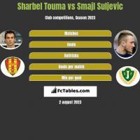 Sharbel Touma vs Smajl Suljevic h2h player stats