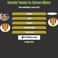 Sharbel Touma vs Steven Ribery h2h player stats