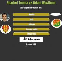Sharbel Touma vs Adam Wastlund h2h player stats