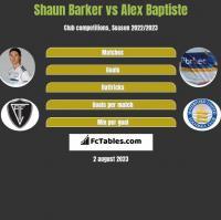 Shaun Barker vs Alex Baptiste h2h player stats