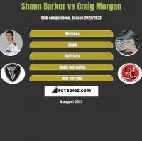 Shaun Barker vs Craig Morgan h2h player stats