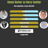 Shaun Barker vs Harry Souttar h2h player stats