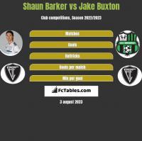 Shaun Barker vs Jake Buxton h2h player stats