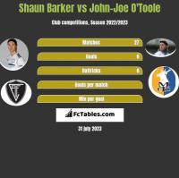 Shaun Barker vs John-Joe O'Toole h2h player stats