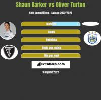 Shaun Barker vs Oliver Turton h2h player stats