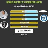 Shaun Barker vs Cameron John h2h player stats