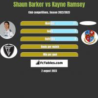 Shaun Barker vs Kayne Ramsey h2h player stats