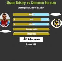 Shaun Brisley vs Cameron Norman h2h player stats