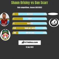 Shaun Brisley vs Dan Scarr h2h player stats