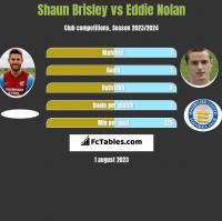 Shaun Brisley vs Eddie Nolan h2h player stats